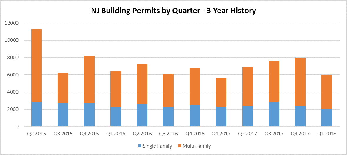Nj Building Permits Issued